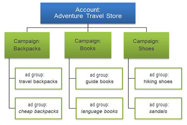adgroup-campaign-structure