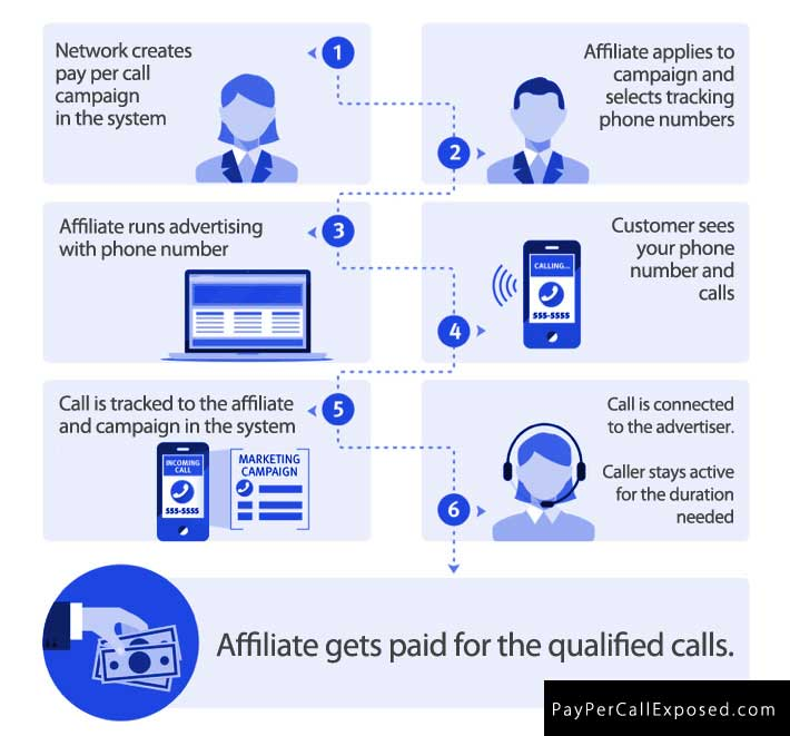 pay per call affiliate process to make money