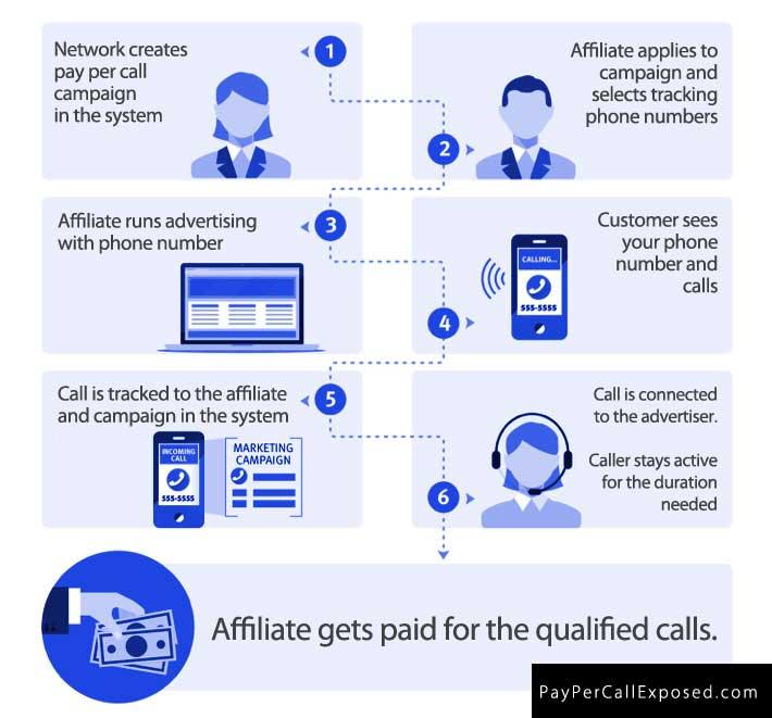 pay per call affiliate process to make money
