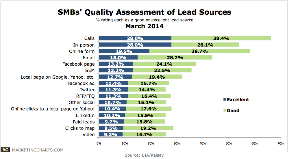 Lead Sources value